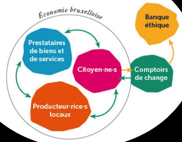 La Zinne - Monnaie locale et citoyenne bruxelloise